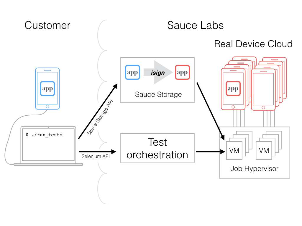 isign and test orchestration