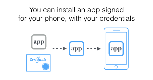 You can install an app signed for your phone, with your credentials