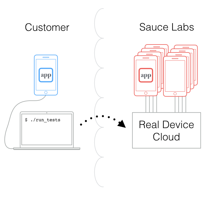 Sauce Labs Real Device Cloud
