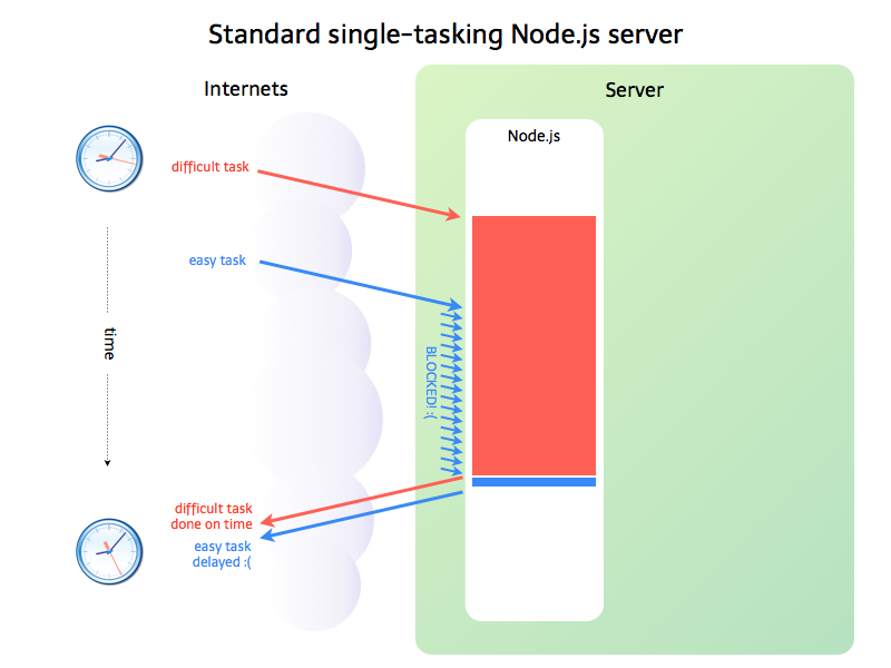 Single-tasking node app