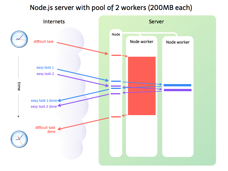 Node app with worker pool