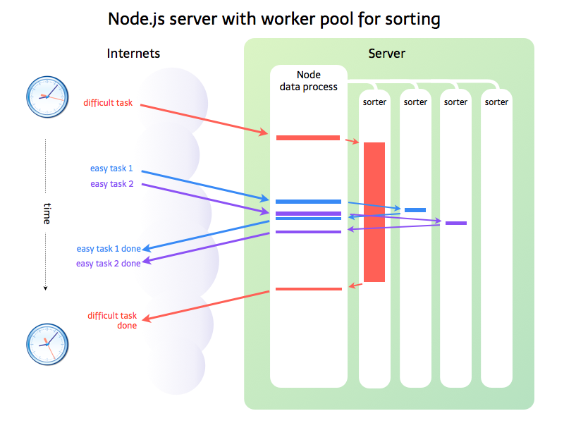 Node app with big data process, many small sorting workers